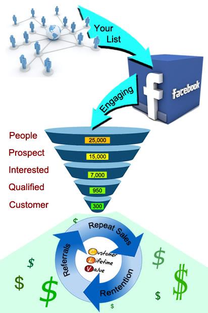 Optimizing Conversion, Lower Customer Cost, Sale Funnel